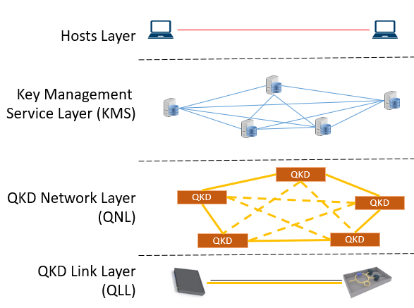 Photo of the Four-Layer Architecture of the Integrated QKD and Conventional Communication Networks